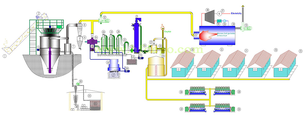 Biomass Fixed Bed Gasification Utilization System
