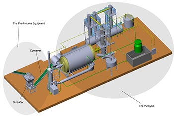Pre-Process Equipment For Tire Pyrolysis Line