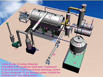 Waste Sludge Oil/Tire/Plastic/Rubber Process Pyrolysis Plant