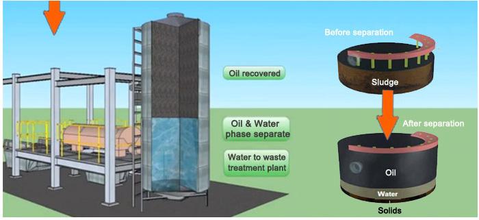 Sludge Oil Process 5
