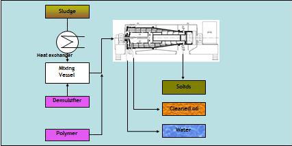Sludge Oil Process 6