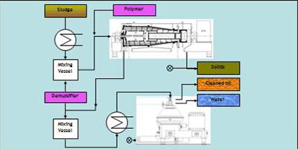Sludge Oil Process 7